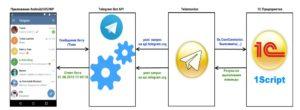 Правила взаимодействия 1С и Telegram