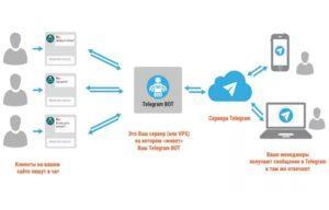 Как добавить бота в Телеграм
