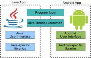 Можно ли скачать Телеграмм на Java