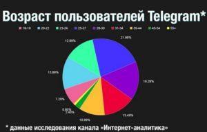 Сколько пользователей в Telegram