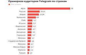 Какое количество пользователей в Телеграм