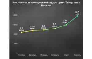 Численность пользователей в Телеграм