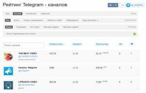 Аналитика в Телеграм
